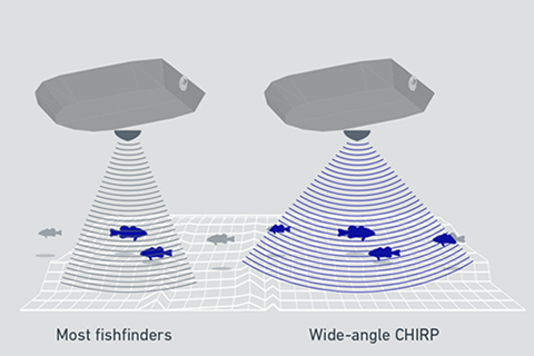 The Best Fish Finder GPS Combos Under $500 in 2019 (UPDATED)